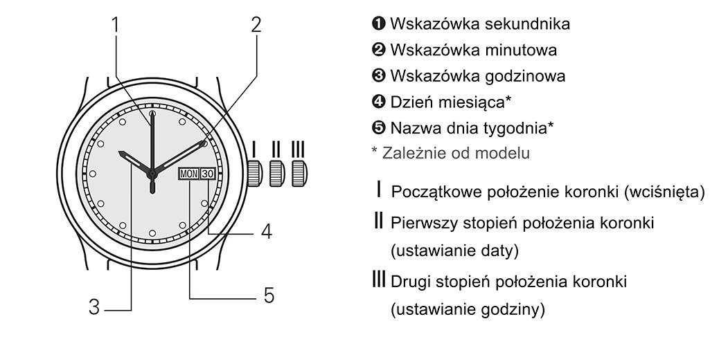 Instrukcja jak poprawnie zmienić godzinę w zegarku