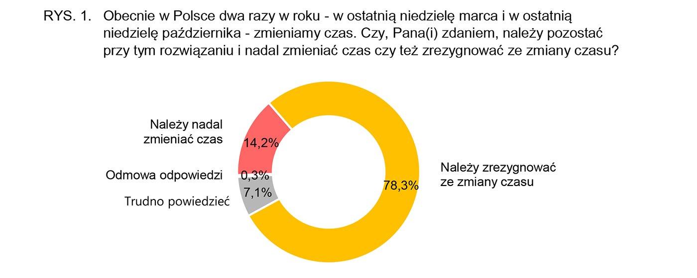 Raport MPiT dotyczący zmiany czasu z zimowego na letni. Polacy są przeciwni zmianą.